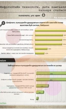 Дэлхий дээрх энкрипшин хэрэглэгчдийн чиг хандлага-2