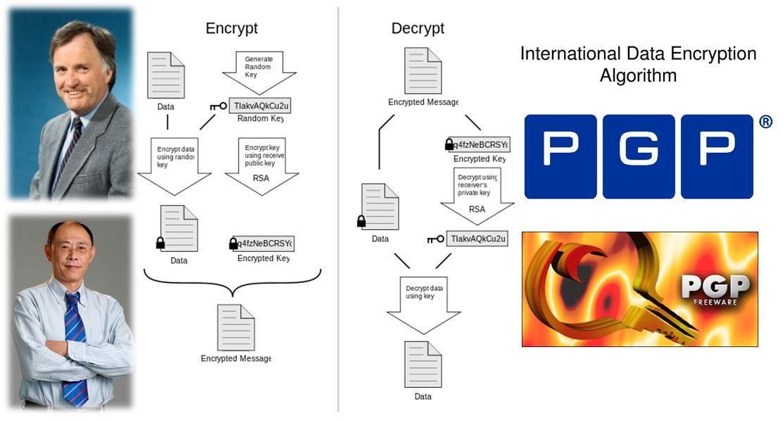 6 PGP IDEA