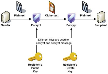 Хос түлхүүрийн шифрлэлт (accиметр шифр-хувийн түлхүүр, нийтийн түлхүүр)