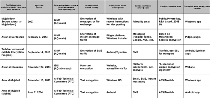 encryption-methods-table11 jpg